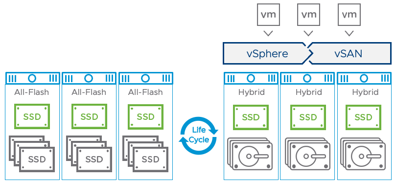 Migrate a Hybrid vSAN Cluster to an All-Flash vSAN Cluster