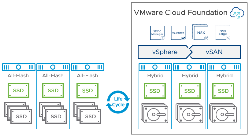 Migrate a VCF Hybrid vSAN Cluster to an All-Flash vSAN Cluster